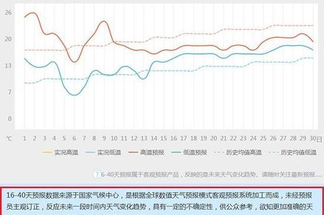 上海下周从26℃暴跌至5℃ 官方:时间还长看最新信息