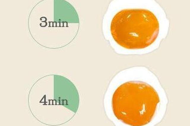 超实用煮鸡蛋时刻表