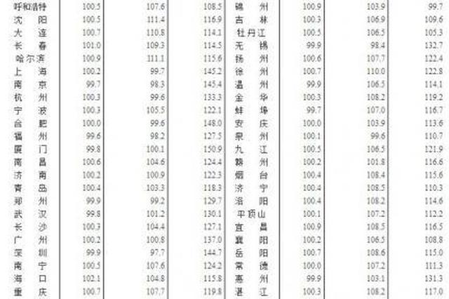 上海3月二手房价环比下跌0.6% 创近两年最大跌幅
