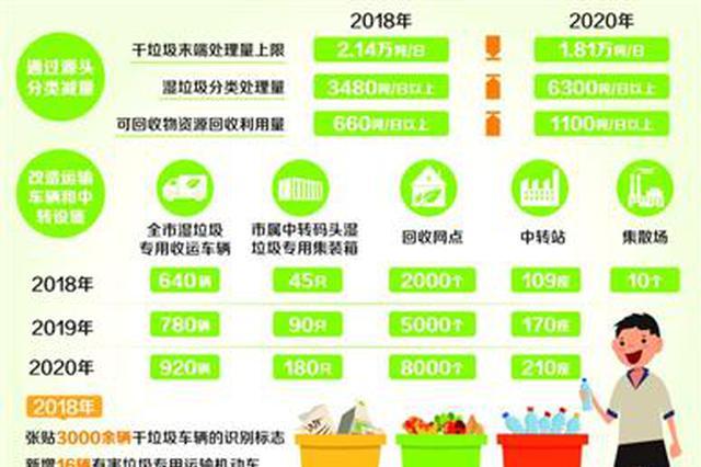 上海发布生活垃圾分类三年行动计划 2020年实现全覆盖