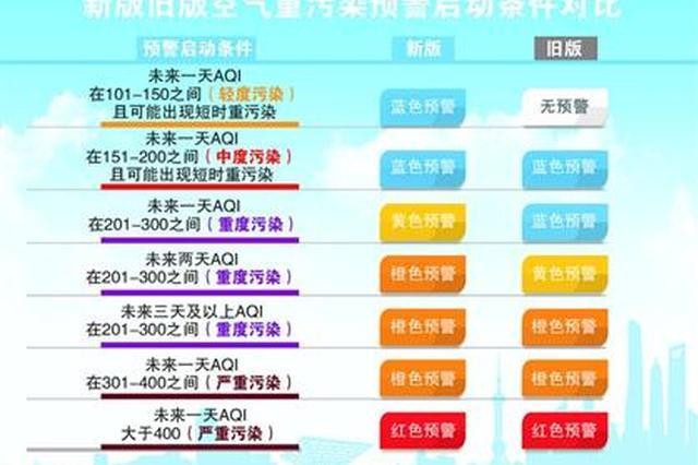 上海降低空气重污染预警门槛 预警发布将更及时更频繁