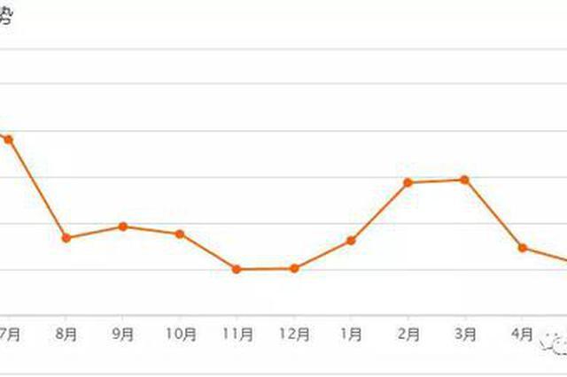 普陀5月房价最新出炉 二手房均价57930元/m²环比下跌