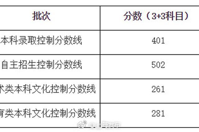 上海高考本科各批次录取控分线出炉:本科401 自招502