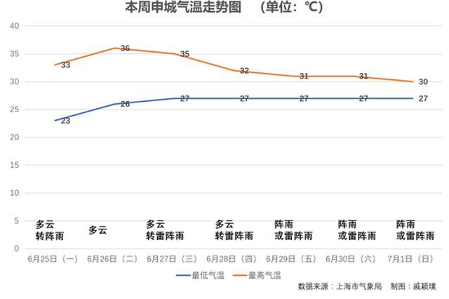 申城本周黄梅+高温最高温均超30℃ 下周或出梅
