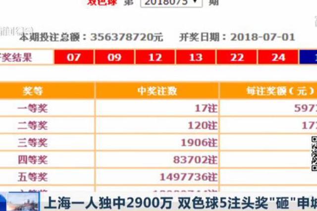 视频:上海一人独中2900万 双色球5注头奖砸申城