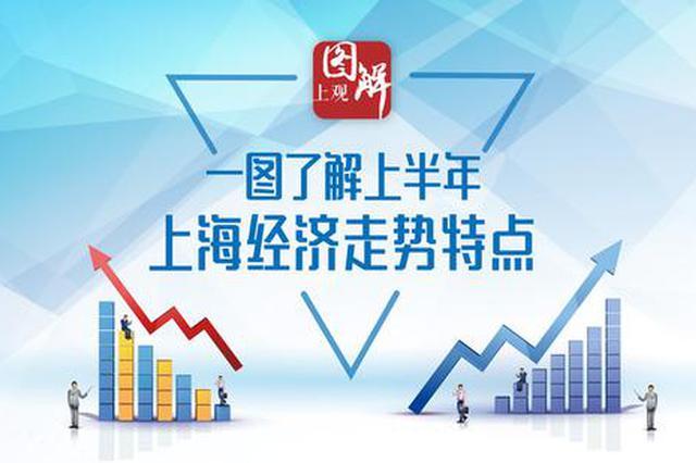 上海GDP上半年增长6.9% 一图了解上海经济走势特点