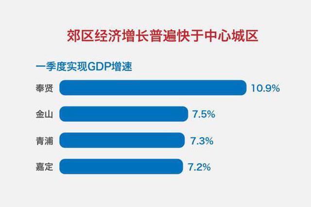 上海16个区经济增速符合预期 郊区增长快于中心城区