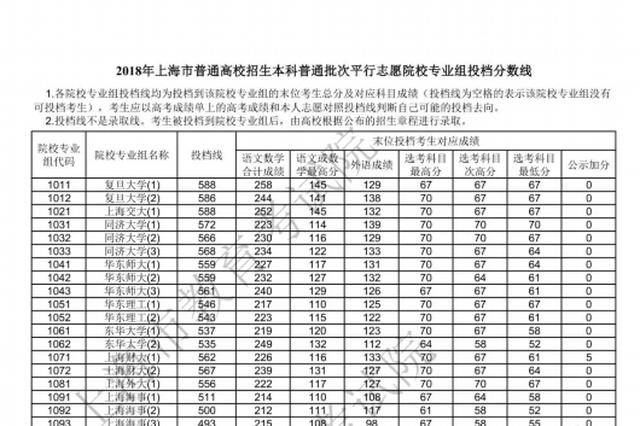 上海本科普通批次各院校专业组投档分数线公布