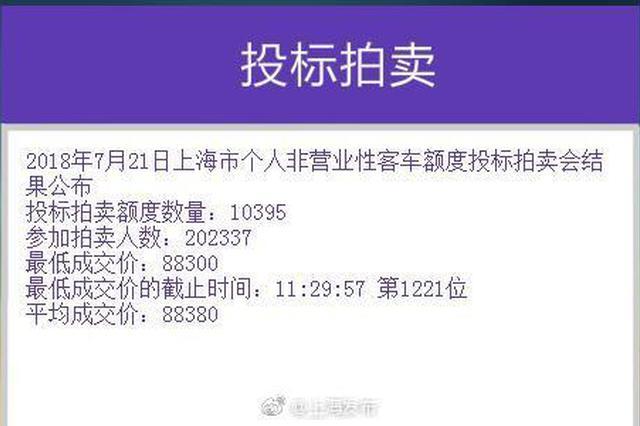 7月沪牌拍卖结果出炉:中标率5.1% 最低成交价88300元