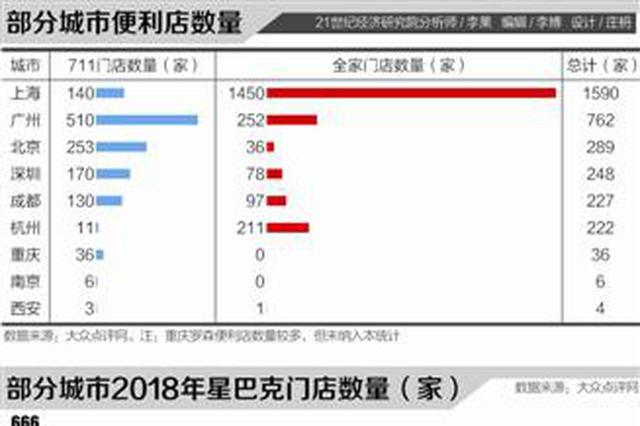 数据分析最适宜加班的城市:生活便利化指数上海居首