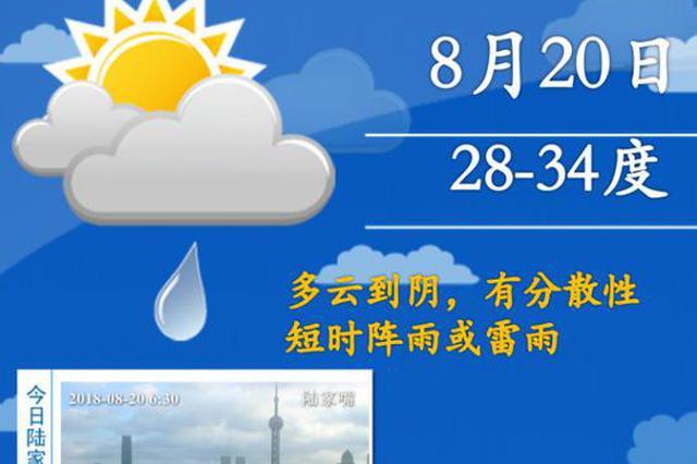 申城气温再逼近高温线 受台风苏力影响周五降温至31度
