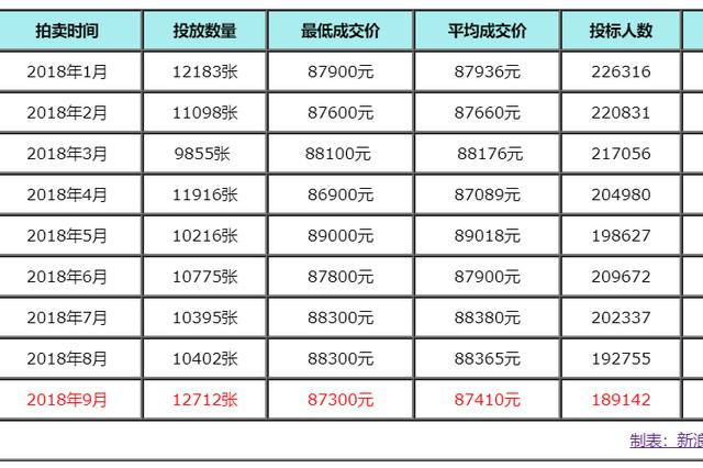 9月沪牌平均成交价87410元 中标率6.7%