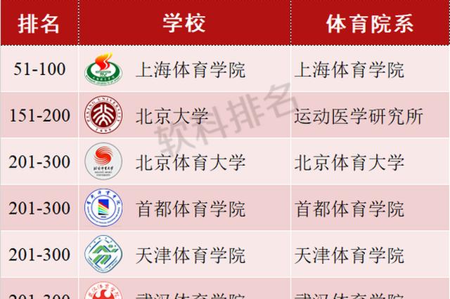 上海体院位列体育类院系学术榜全球百强 远超北大港中大