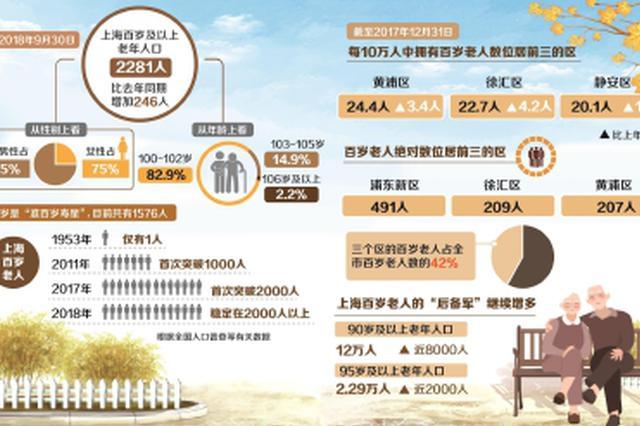 上海目前百岁老人已达2281人 百岁老人各有长寿秘诀