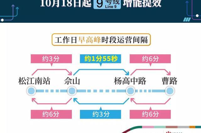 9号线明起增能 佘山往杨高中路行车间隔将为全国最短