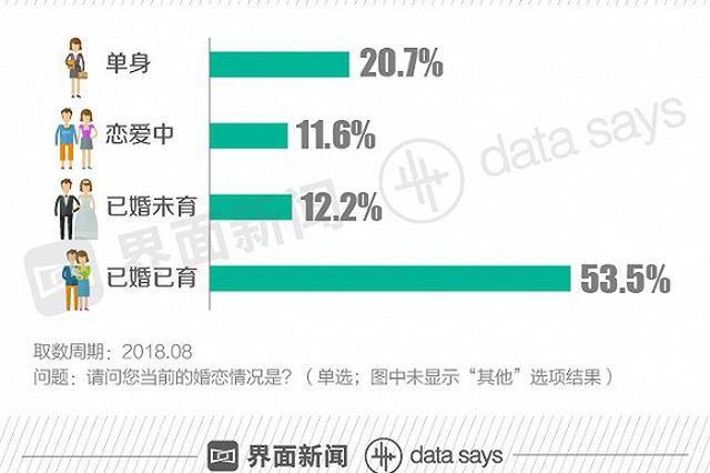 都市熟女图鉴:超三成熟女未婚 最放心不下的是父母