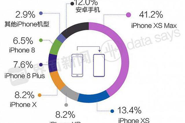 iPhone用户忠诚度达88% 果粉的自我修养:钱不是问题