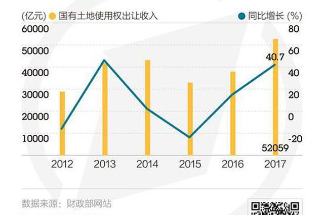 前10月地方卖地收入近4.8万亿 一二线城市再迎供地潮