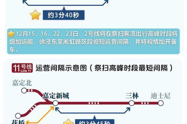 冬至祭扫或超100万人次高峰极值 地铁出行高峰预测