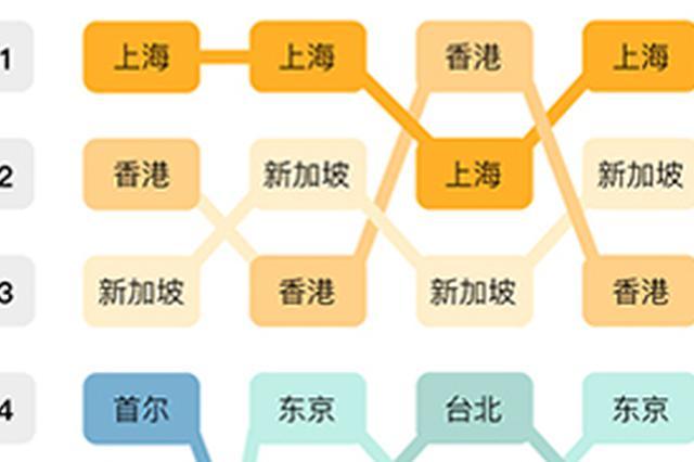 上海生活成本超香港属偷换概念 无法反映衣食住行成本