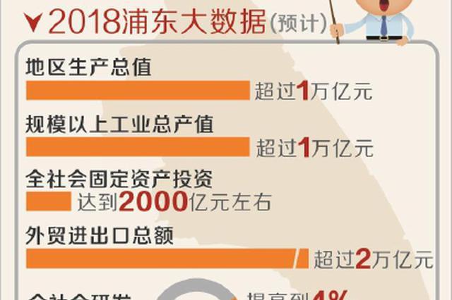浦东2018GDP首破万亿元 高质量发展基础更加巩固
