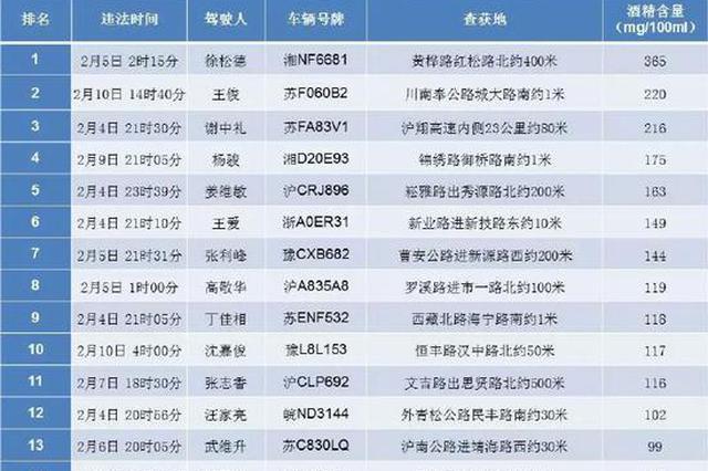 上海交警公布春节长假期间醉驾、超速名单