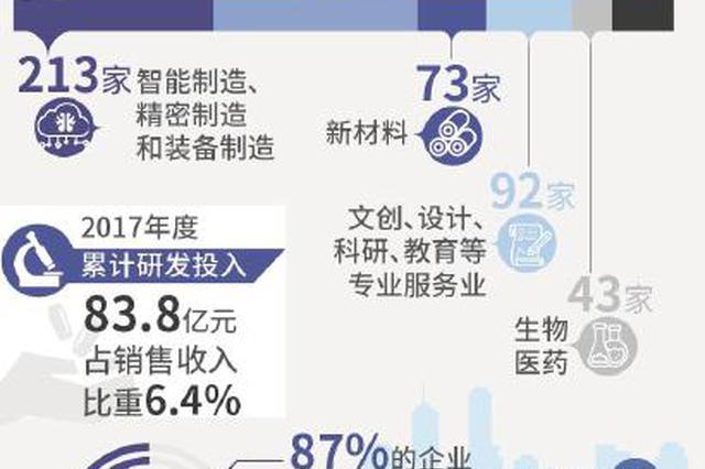 上海专精特新企业已达2103家 户均销售收入超1.9亿元