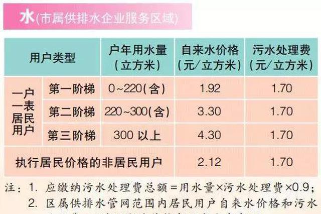 上海2019版市民价格信息指南公布 衣食住行皆相关