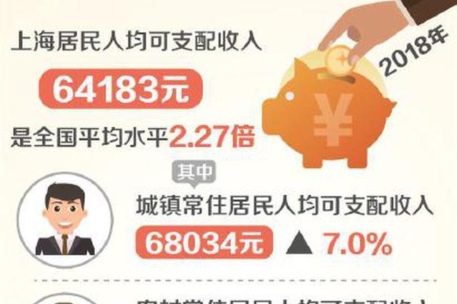沪居民人均可支配收入64183元 是全国平均水平2.27倍