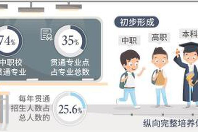 沪74%中职校有贯通专业 每年贯通招生人数占总数25.6%