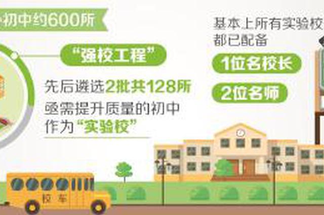 上海强校工程遴选128所初中作实验校 打造家门口好学校