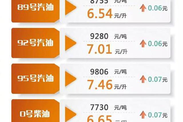 沪上成品油价上调 92号汽油价格重回7元/升