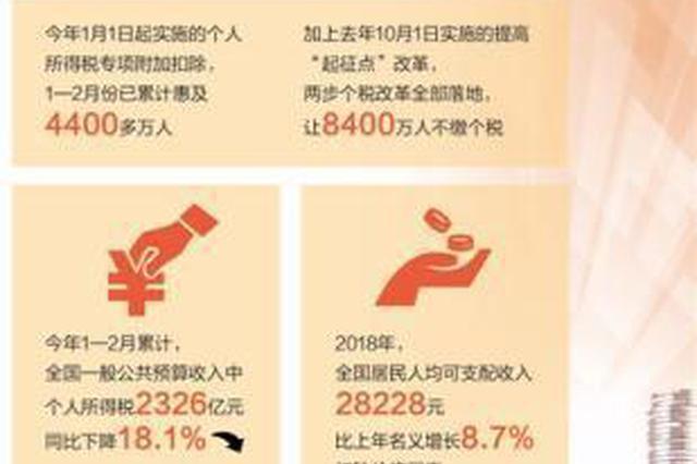 前两月个税专项附加扣除惠及4400多万人 扩内需促消费