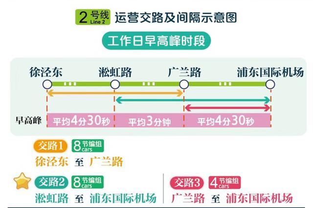 轨交2号线周五起末班车时间延后 部分列车直通浦东机场
