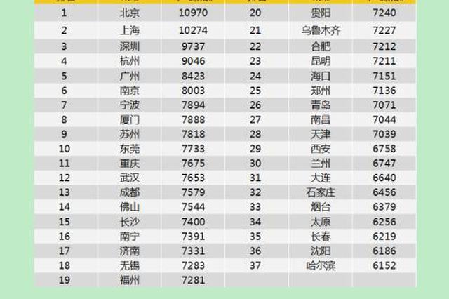 37城春季招聘平均月薪8050元 上海平均薪酬过万排第二