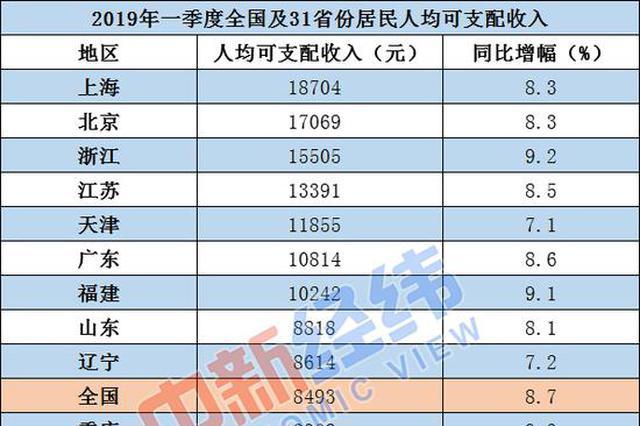 一季度居民收入榜:9省份跑赢全国 上海以18704元居首