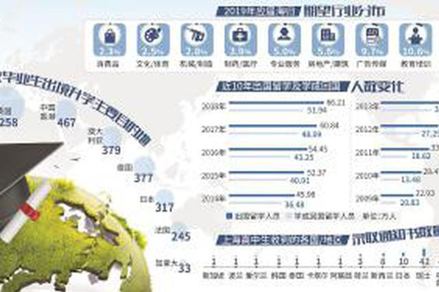 海外留学经历逐渐普遍化 近三成海归年薪低于10万元
