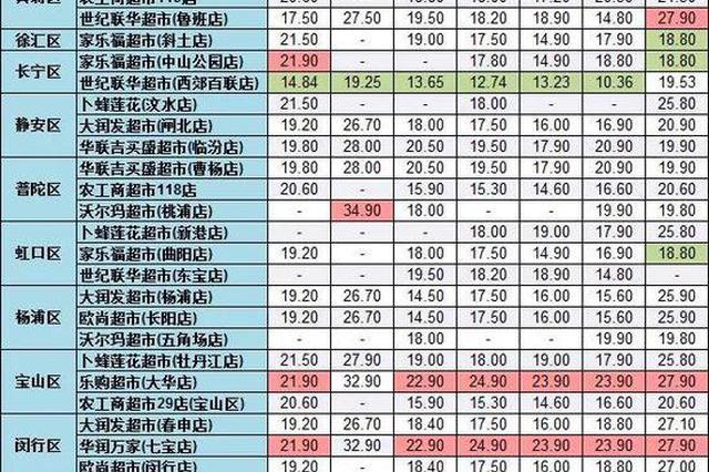 上海44家超市生活用纸大比价 最大价差达22.5元