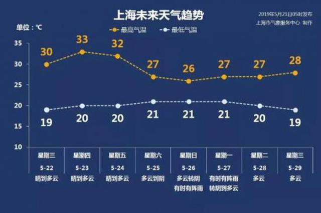 上海今日最高温达29℃有臭氧轻度污染 本周被太阳承包