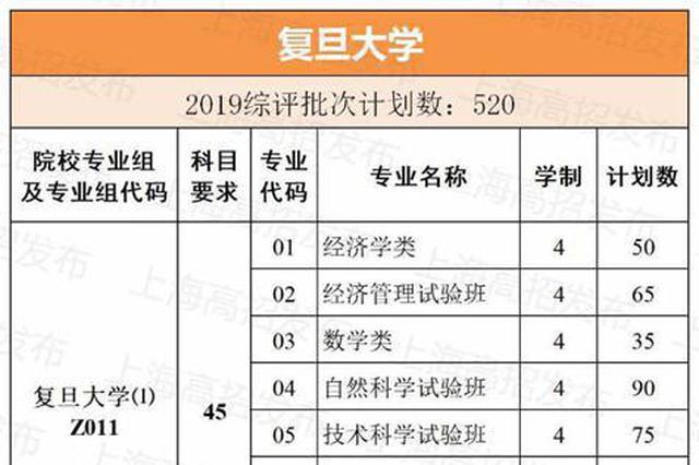 2019年上海综评招生计划公布 共计2247人
