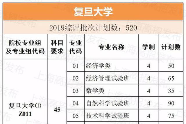 上海各校综合评价录取方案确定 招生计划超2000人