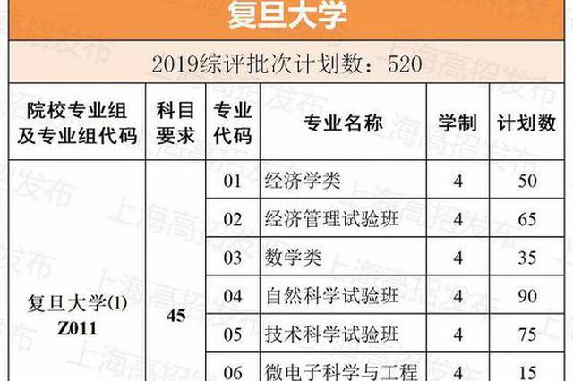 2019上海高考综评批次招生计划公布 招生计划超2000人