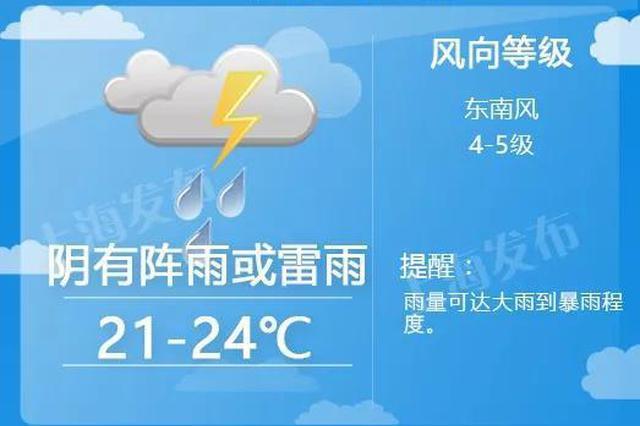 上海周二有雷电雨量可达大到暴雨 气温直降近8度