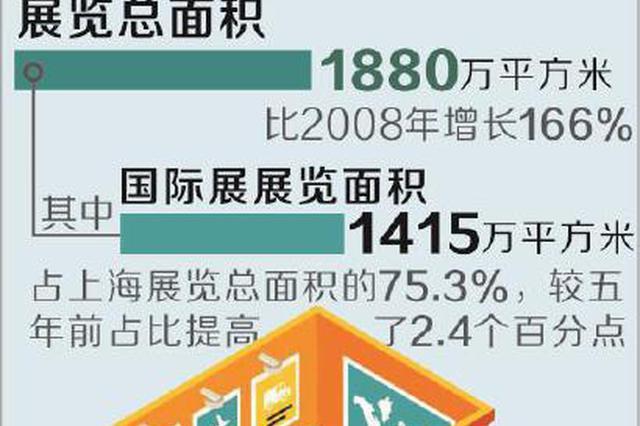 上海年办展会逾千场全球城市第一 打造会展之都有量有质