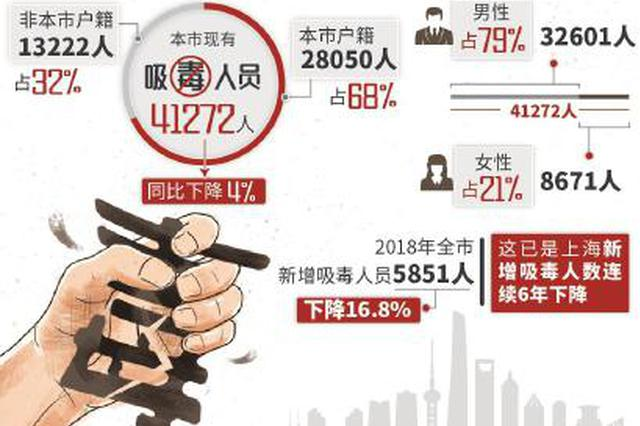 上海新增吸毒人数持续6年降低 瘾正人将聪慧药替代冰毒