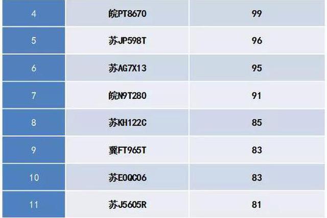 沪交警查获16辆违法大户 最多有181起违法未处理