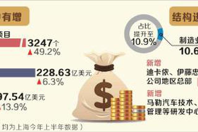 上海上半年新设外资项目增49.2% 引资结构进一步优化