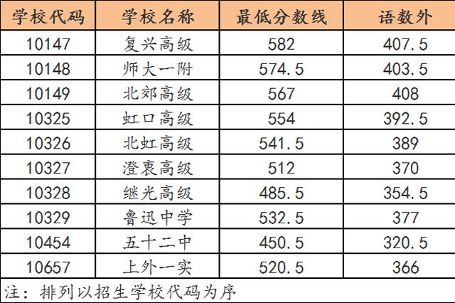 上海2019年中考投档分数线公布 各区分数线持续更新