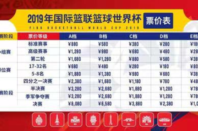 篮球世界杯小组赛单场票开售 排位赛阶段最低票价80元