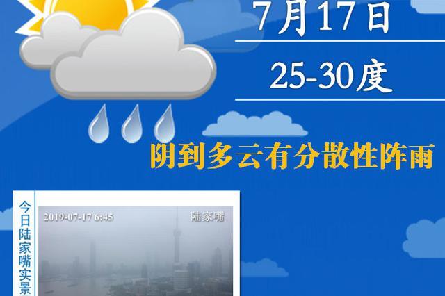 上海局部地区有阵雨或雷雨 下周初将有高温天气出现